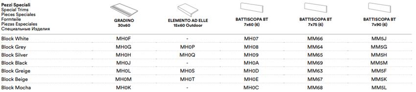 Marazzi block gres porcellanato effetto cemento for Piastrelle 90x90 prezzi